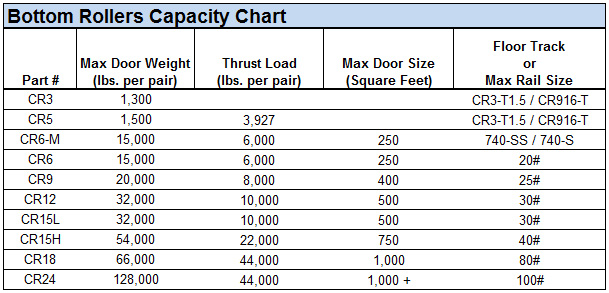 Bottom Roller Capacity Chart